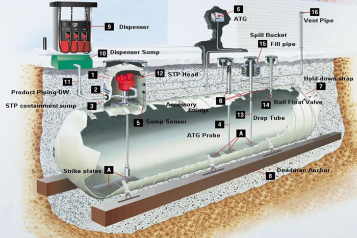 Underground Storage Tank Operator Training